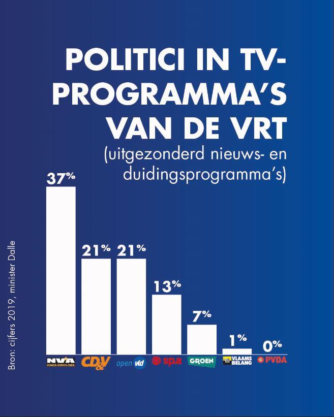 Infograph Vlaams Belang op VRT